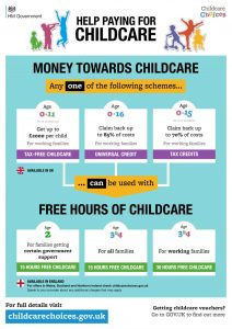 Breakdown of Government support for families with childcare costs